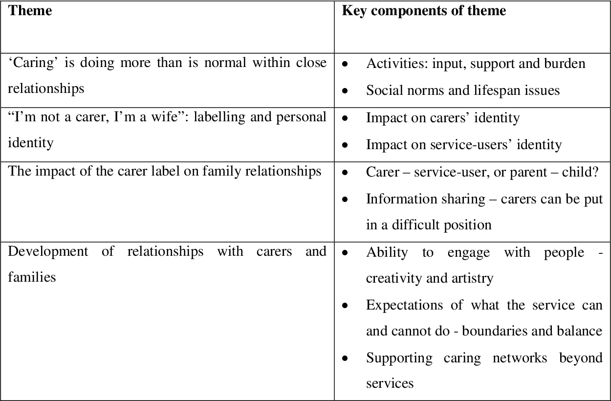 PDF] Exploring the meaning of caring: how informal caring