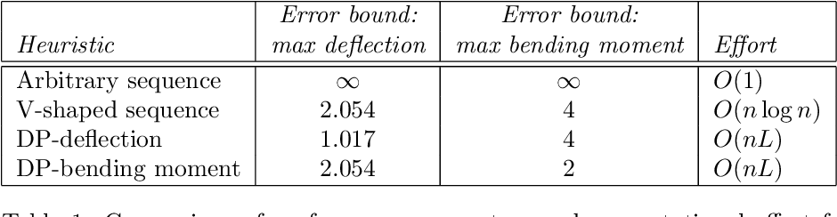 Minimizing Deflection and Bending Moment in a Beam with End