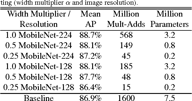 Table 12 from MobileNets: Efficient Convolutional Neural