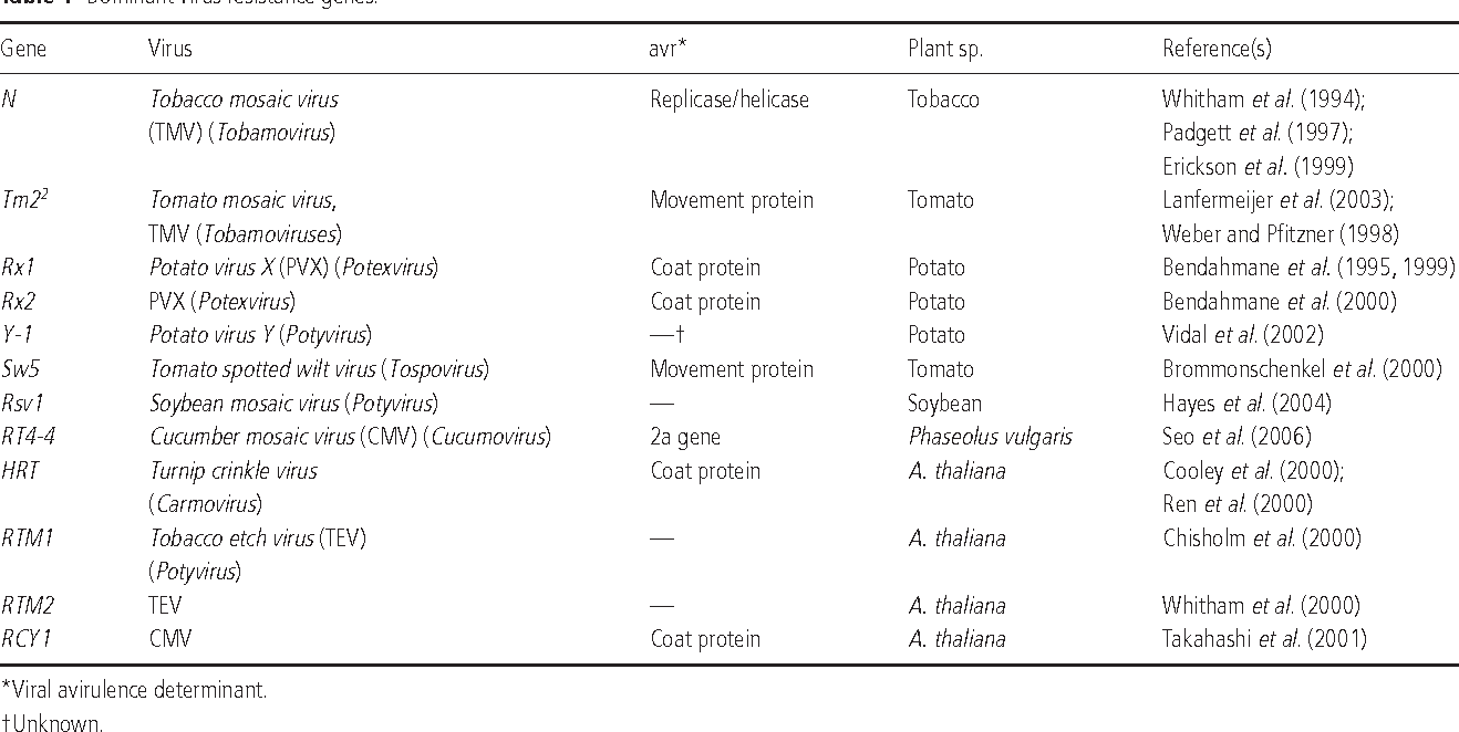 Sources of natural resistance to plant viruses: status and