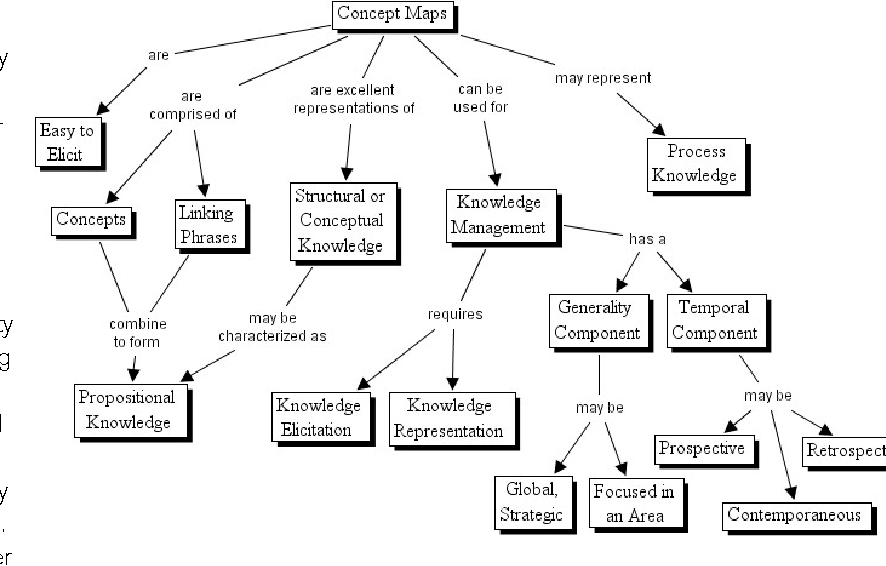 Figure 1 from Using Concept Maps to Introduce Software