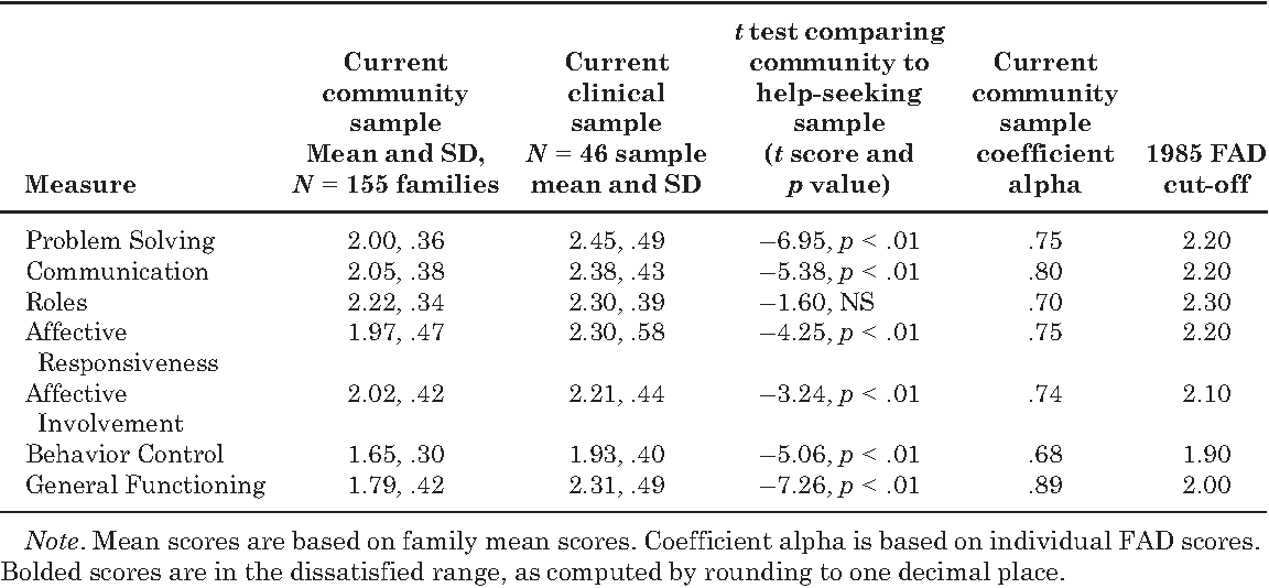 Table 1 From The Family Assessment Device An Update Semantic Scholar Family investigations are not needed. family assessment device