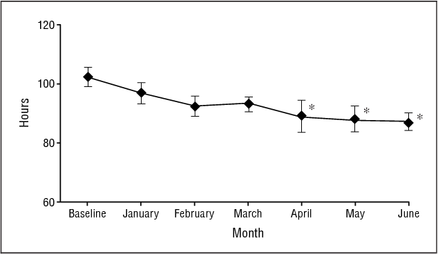 Figure 1 From Physician Assistant Influence On Surgery Residents Semantic Scholar