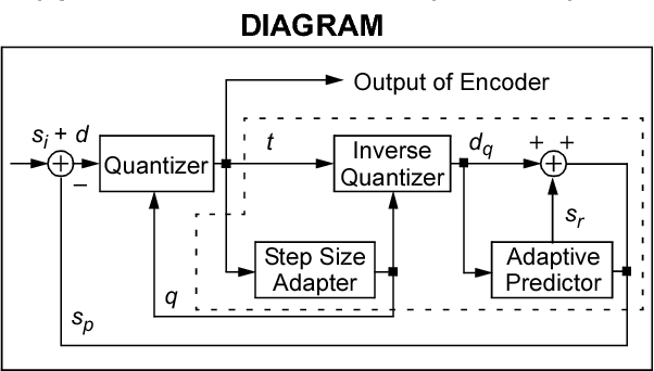 Figure 1 from AN 643 Adaptive Differential Pulse Code