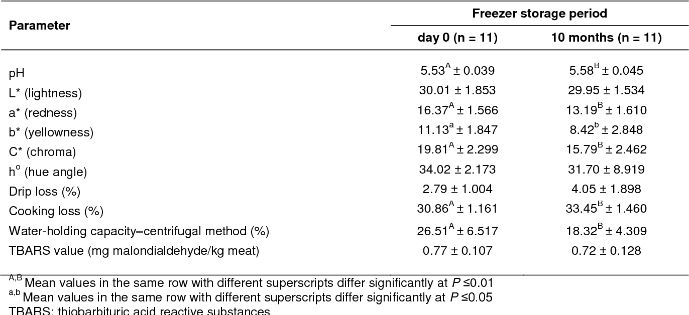 Table 2 from Effect of freezer storage on quality of M