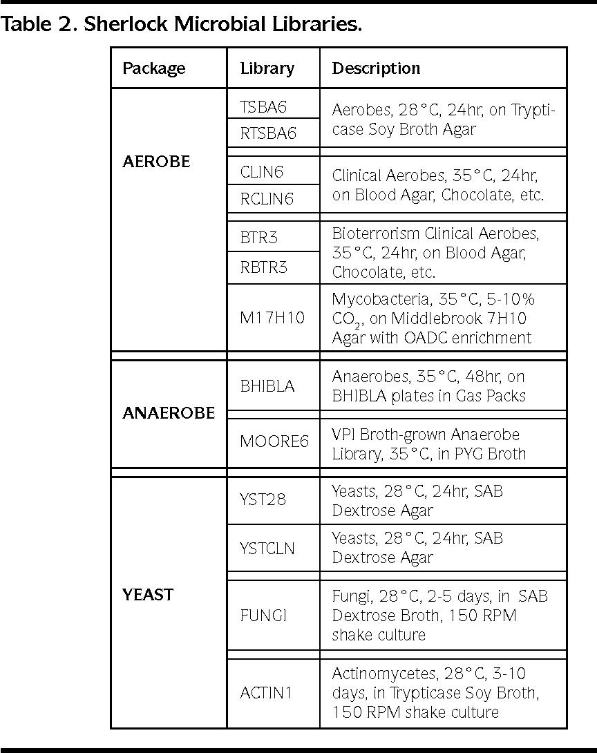PDF] 1 1 IDENTIFICATION OF MICROORGANISMS USING FATTY ACID