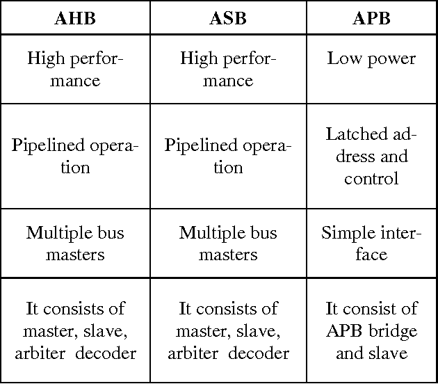PDF] An Overview of Advance Microcontroller Bus Architecture
