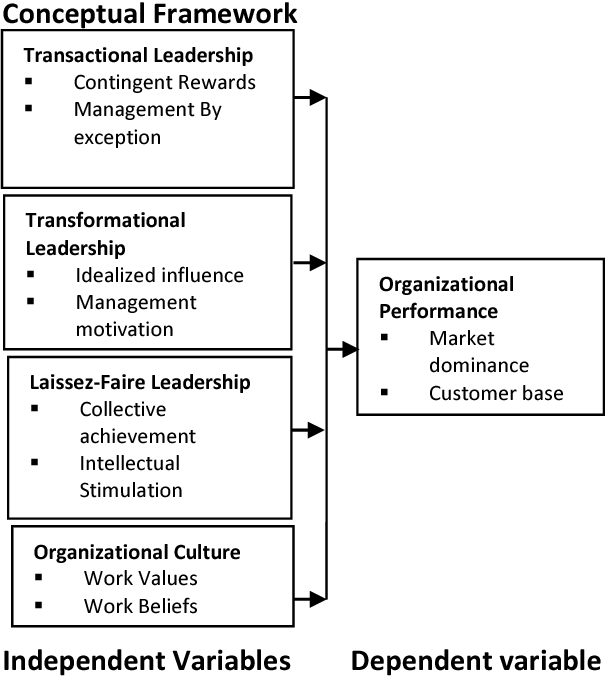 the effect of leadership styles on organizational performance at state corporations in kenya