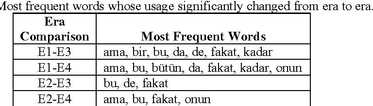 Change of Word Characteristics in 20th-Century Turkish