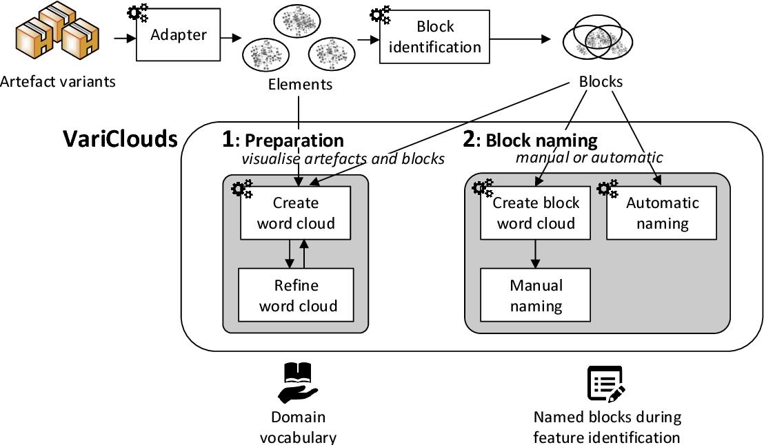 PDF] Mining Software Artefact Variants for Product Line Migration ...