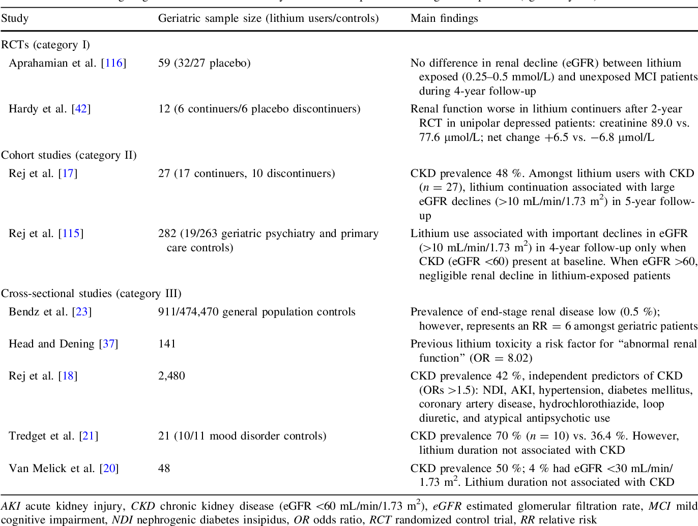 Chronic Kidney Disease In Lithium Treated Older Adults A Review Of Epidemiology Mechanisms And Implications For The Treatment Of Late Life Mood Disorders Semantic Scholar