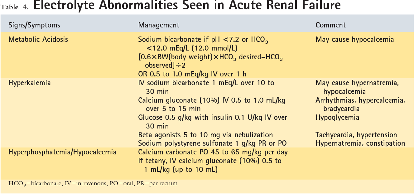 Table 4 From Acute Renal Failure In Children Semantic Scholar