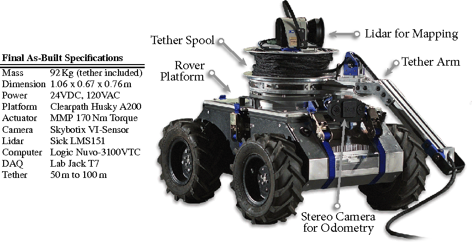 Figure 5 from System Design of a Tethered Robotic Explorer