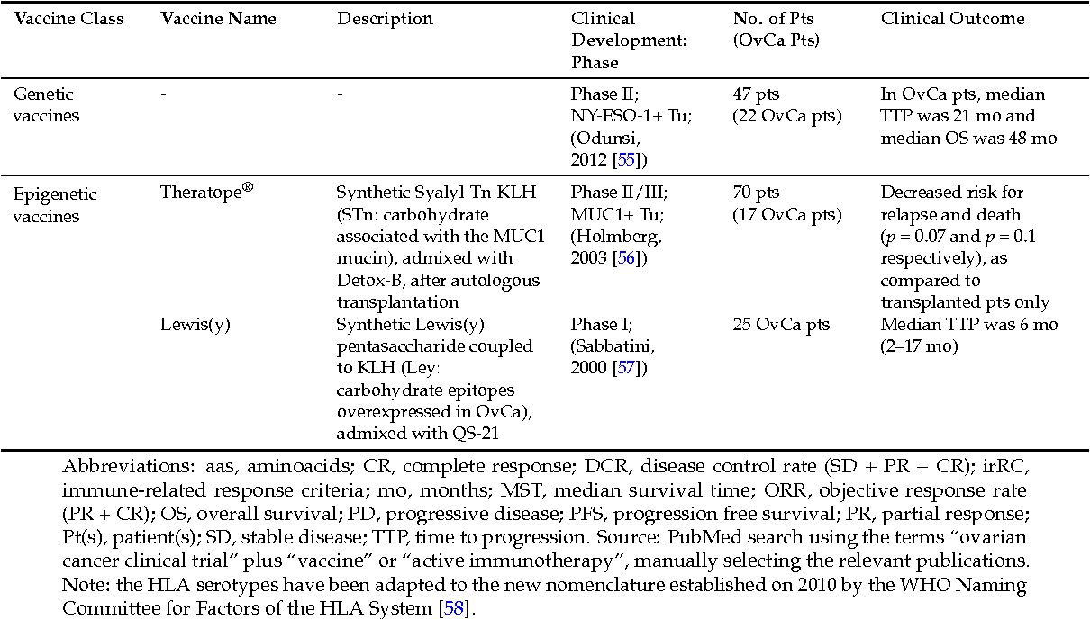 Pdf Cancer Vaccines In Ovarian Cancer How Can We Improve Semantic Scholar