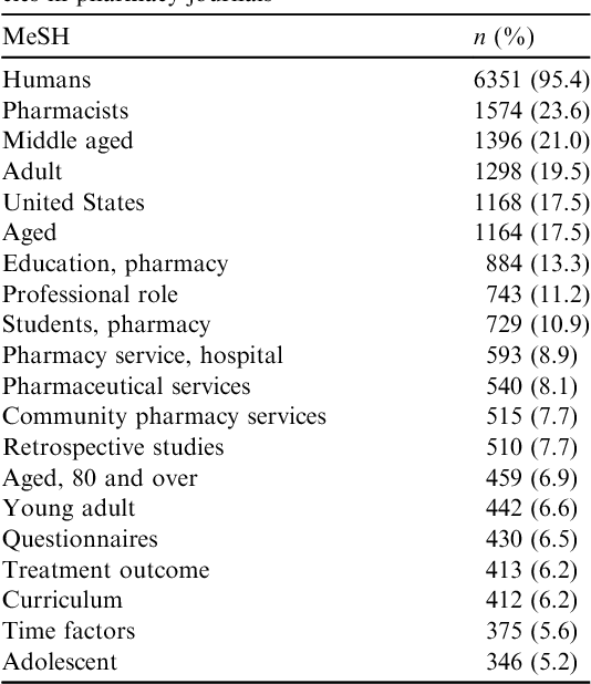 Table 3 from Quality of pharmacy-specific Medical Subject
