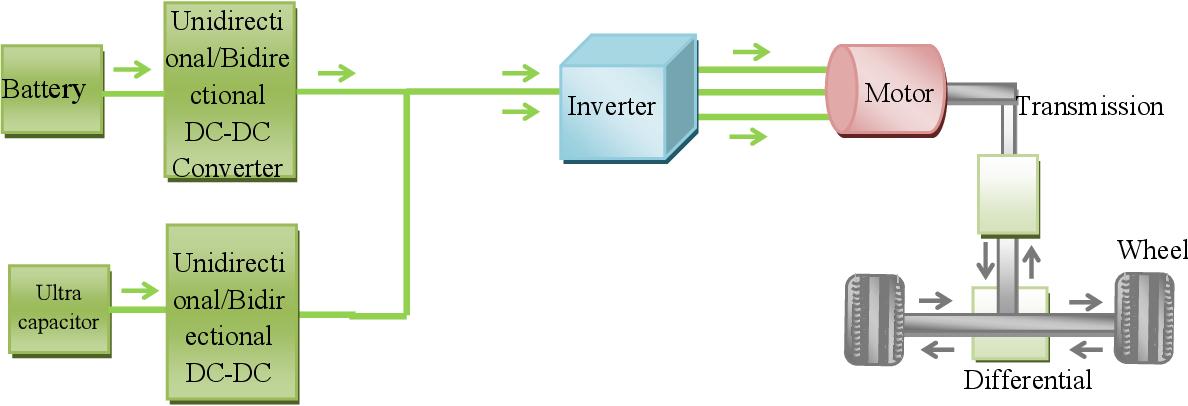 PDF] Optimal Design of Battery-Ultracapacitor Hybrid Source