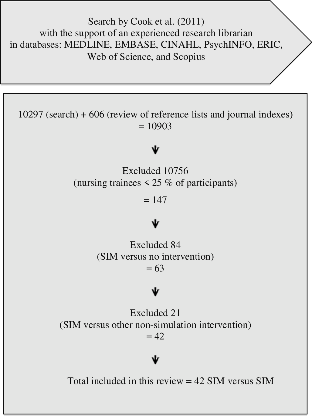 Pdf Identifying Effective Instructional Design Features Of Simulation In Nursing Education A Realist Review Semantic Scholar
