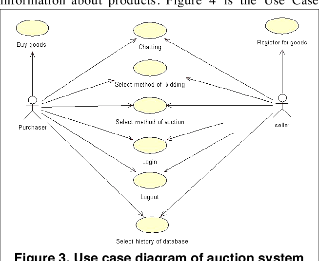Pdf Case Study Implementing A Web Based Auction System Using Uml And Component Based Programming Semantic Scholar