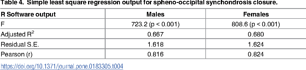 Pdf Timing And Rate Of Spheno Occipital Synchondrosis Closure And Its Relationship To Puberty Semantic Scholar The cartilaginous union between the body of the sphenoid and the labyrinth of the ethmoid bone. spheno occipital synchondrosis closure
