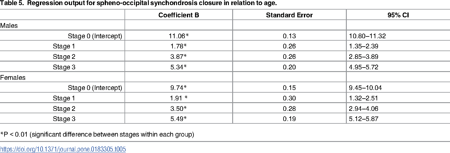 Pdf Timing And Rate Of Spheno Occipital Synchondrosis Closure And Its Relationship To Puberty Semantic Scholar Learn about synchondrosis with free interactive flashcards. spheno occipital synchondrosis closure
