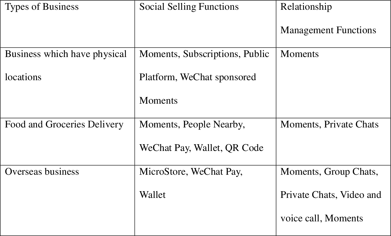PDF] Interactive Social Selling and Relationship Management