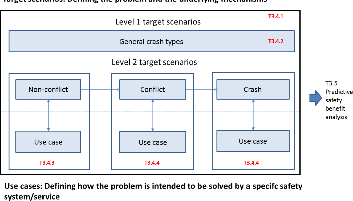Commercial Vehicle Definition >> Figure 4 From Evaluation Framework For Commercial Vehicle