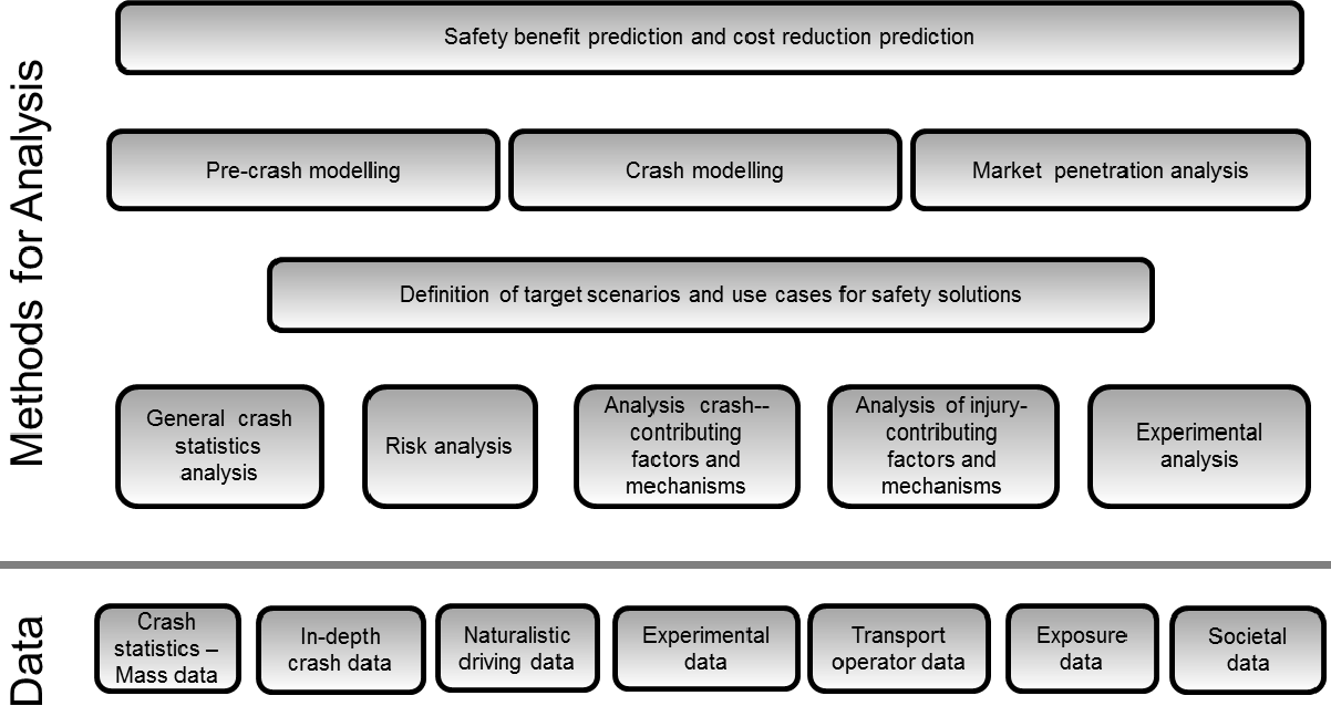 Commercial Vehicle Definition >> Figure 3 From Evaluation Framework For Commercial Vehicle