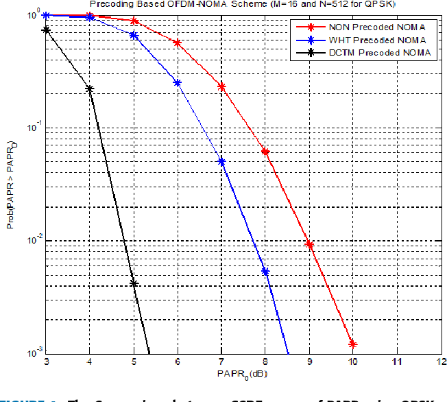 A Precoding-Based Multicarrier Non-Orthogonal Multiple