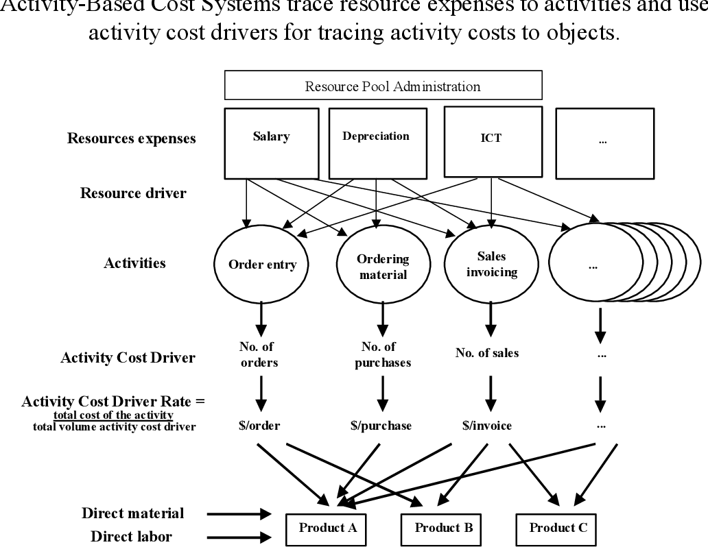 Modeling Logistics Costs using Time Driven ABC A Case in a ...