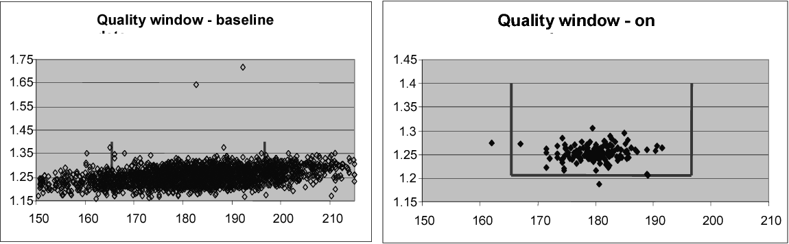 Figure 3. Graphs showing fiber length (y-axis) and Freeness (ml) after refining line during baseline period and period of AQC performance test.