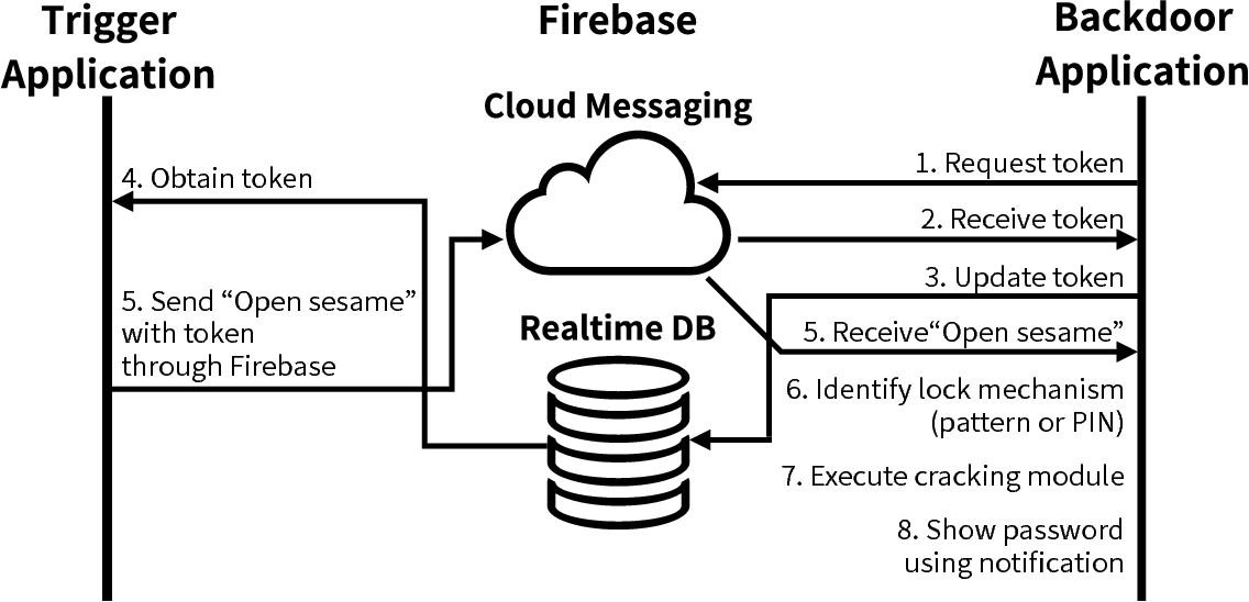 Figure 1 from Open Sesame! Design and Implementation of