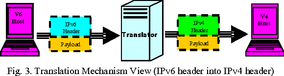 Ipv4 header