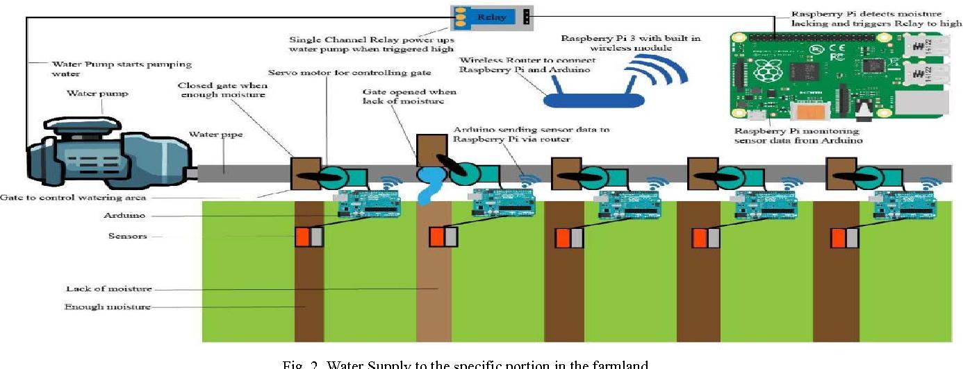 Figure 2 from IoT based autonomous percipient irrigation