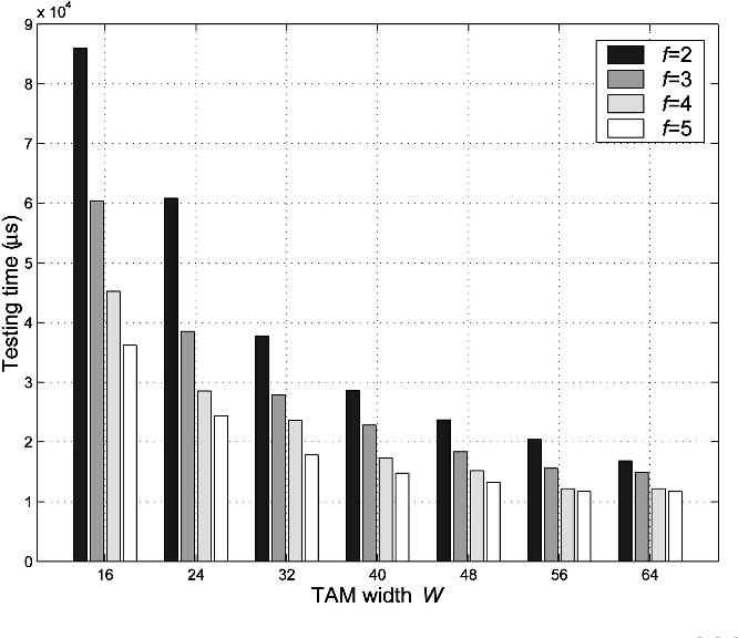 Pdf Optimization Of Dual Speed Tam Architectures For Efficient Modular Testing Of Socs Semantic Scholar