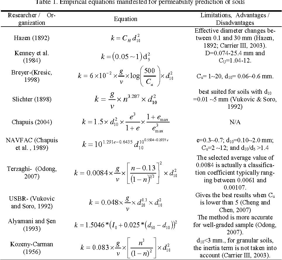 Pdf Estimation Of The Permeability Of Granular Soils Using