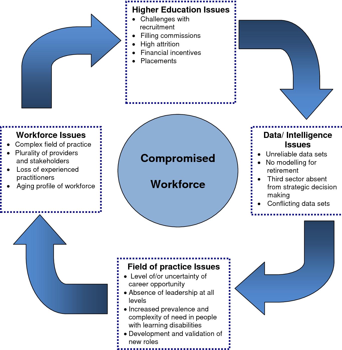 PDF] Learning Disability Nursing: Task and Finish Group