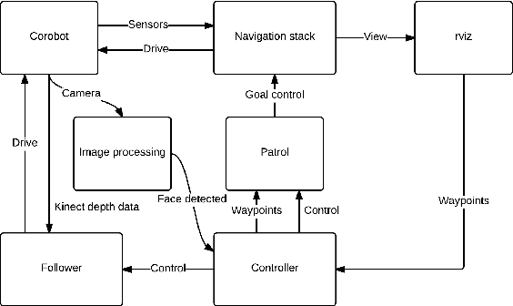 Figure 11 from ROS-based robot navigation and human