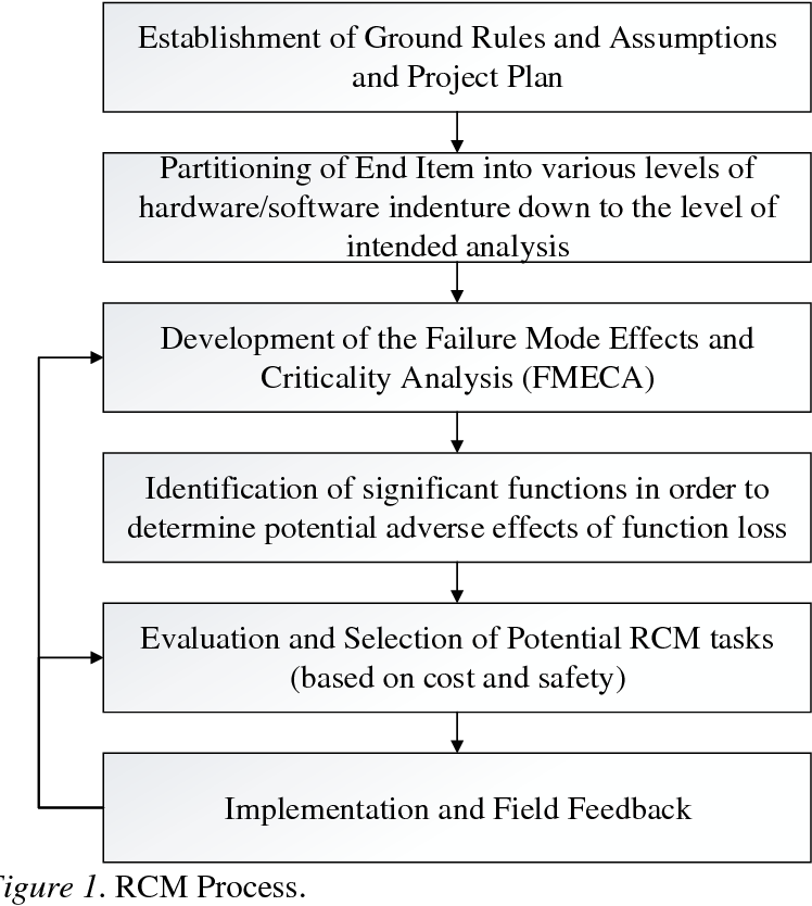 Figure 1 from Subjectivity in Failure Mode Effects Analysis