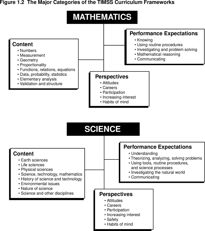 PDF] Third International Mathematics and Science Study