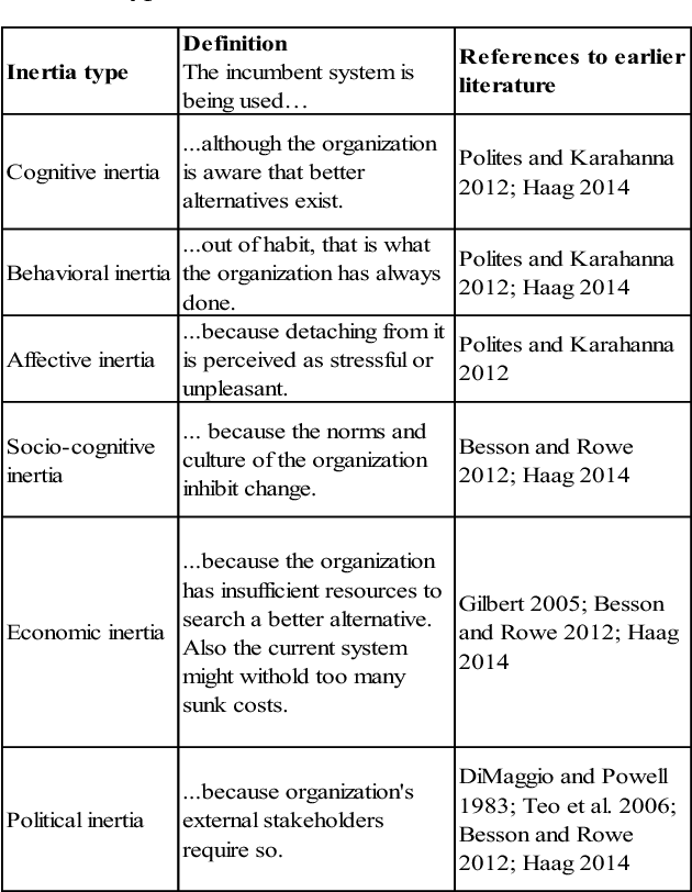 Table 1 From Unfolding The Types Of Organizational Inertia