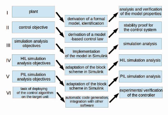 Deployment of model based robotic control algorithms