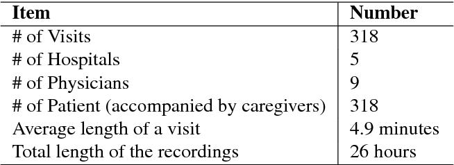 PDF] Constructing a Chinese Medical Conversation Corpus