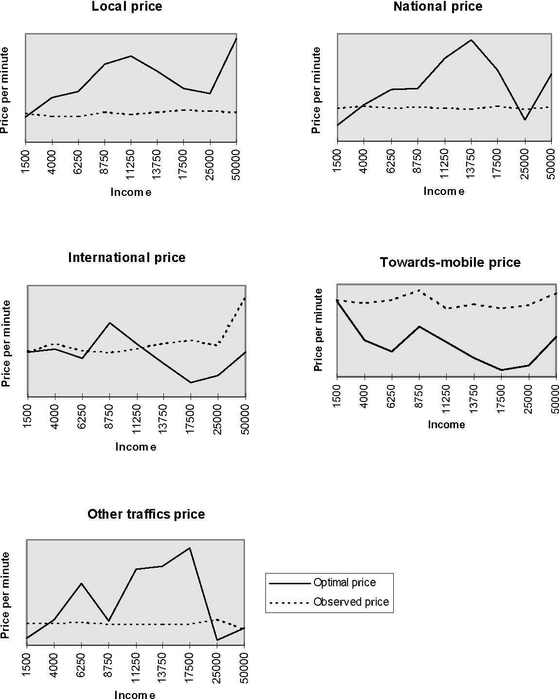 Telecommunications Demand and Pricing Structure: An