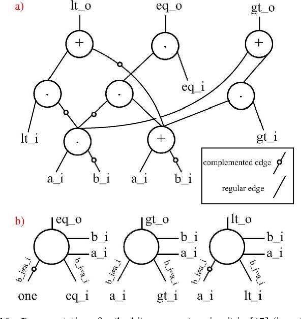 pdf  biconditional binary decision diagrams  a novel