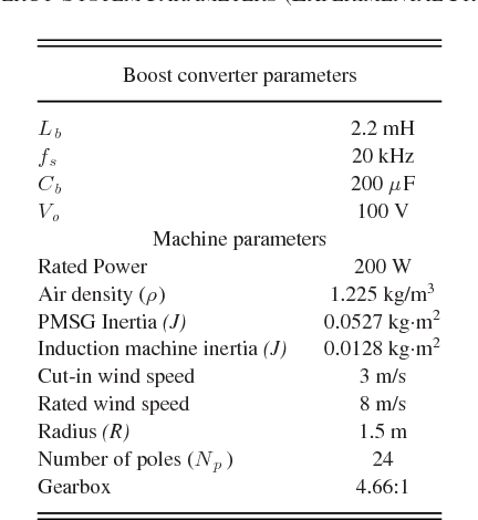 An Energy Management Scheme With Power Limit Capability and