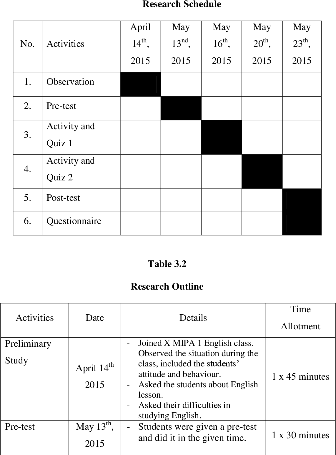 Table 3 2 from THE USE OF TEXTTWIST GAME FOR TEACHING