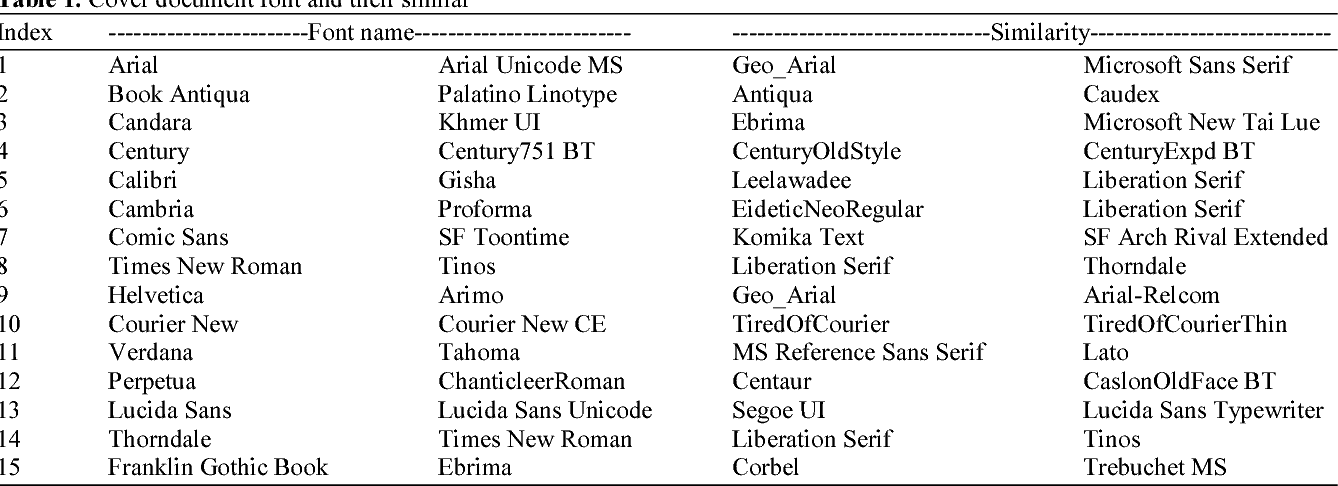 PDF] Text Steganography based on Font Type in MS-Word
