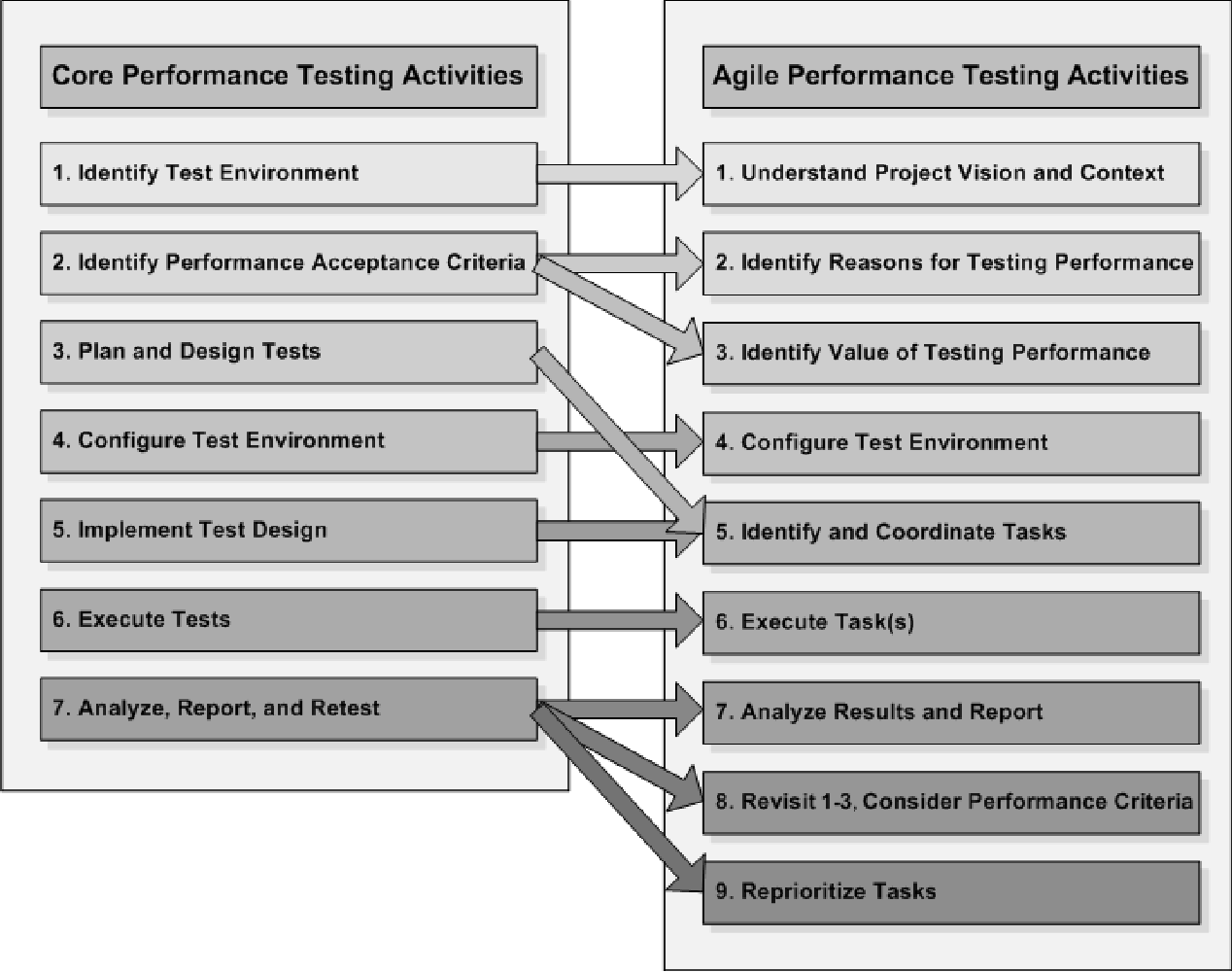 PDF] Performance testing guidance for web applications: patterns ...