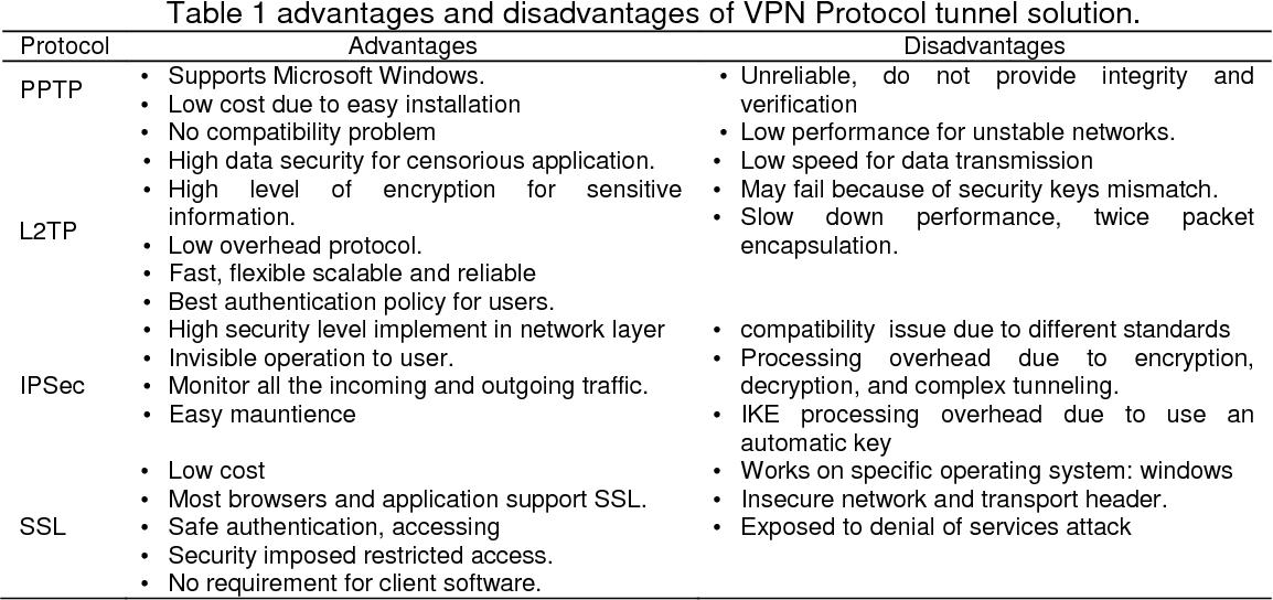 PDF] Implementation of IPsec-VPN Tunneling using GNS3