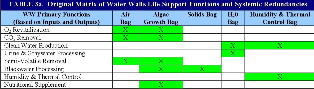 Pdf Water Walls Life Support Architecture Semantic Scholar
